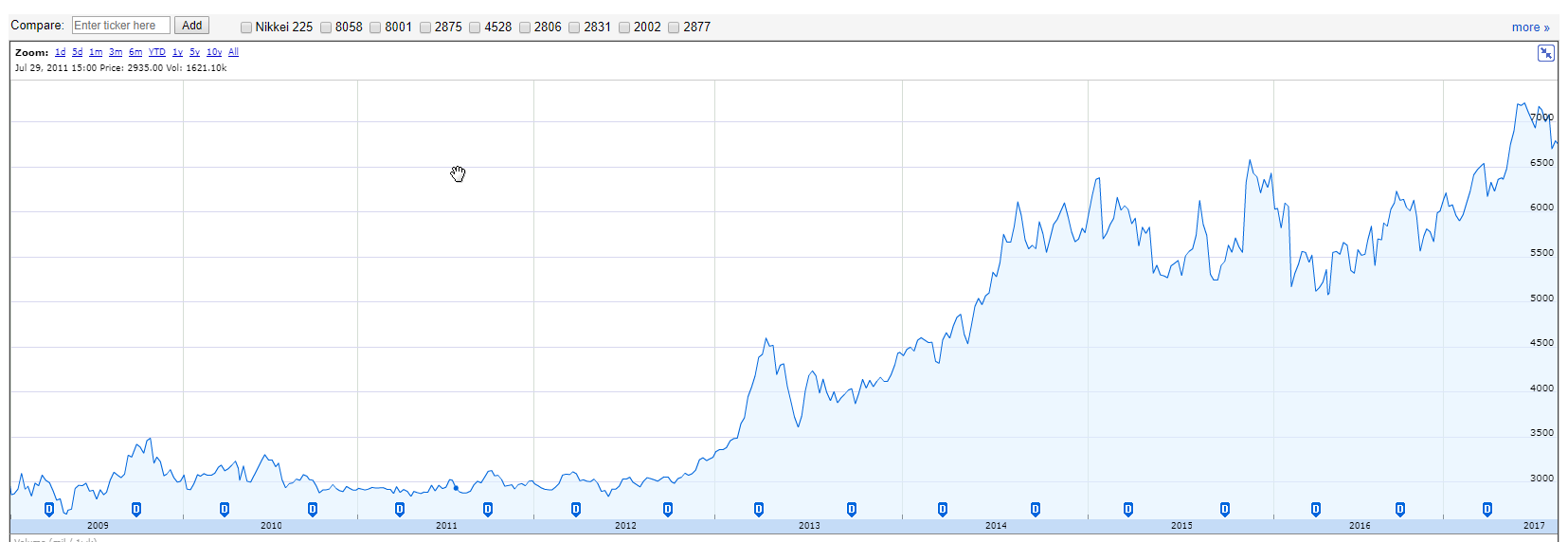 Nissin Stock Chart